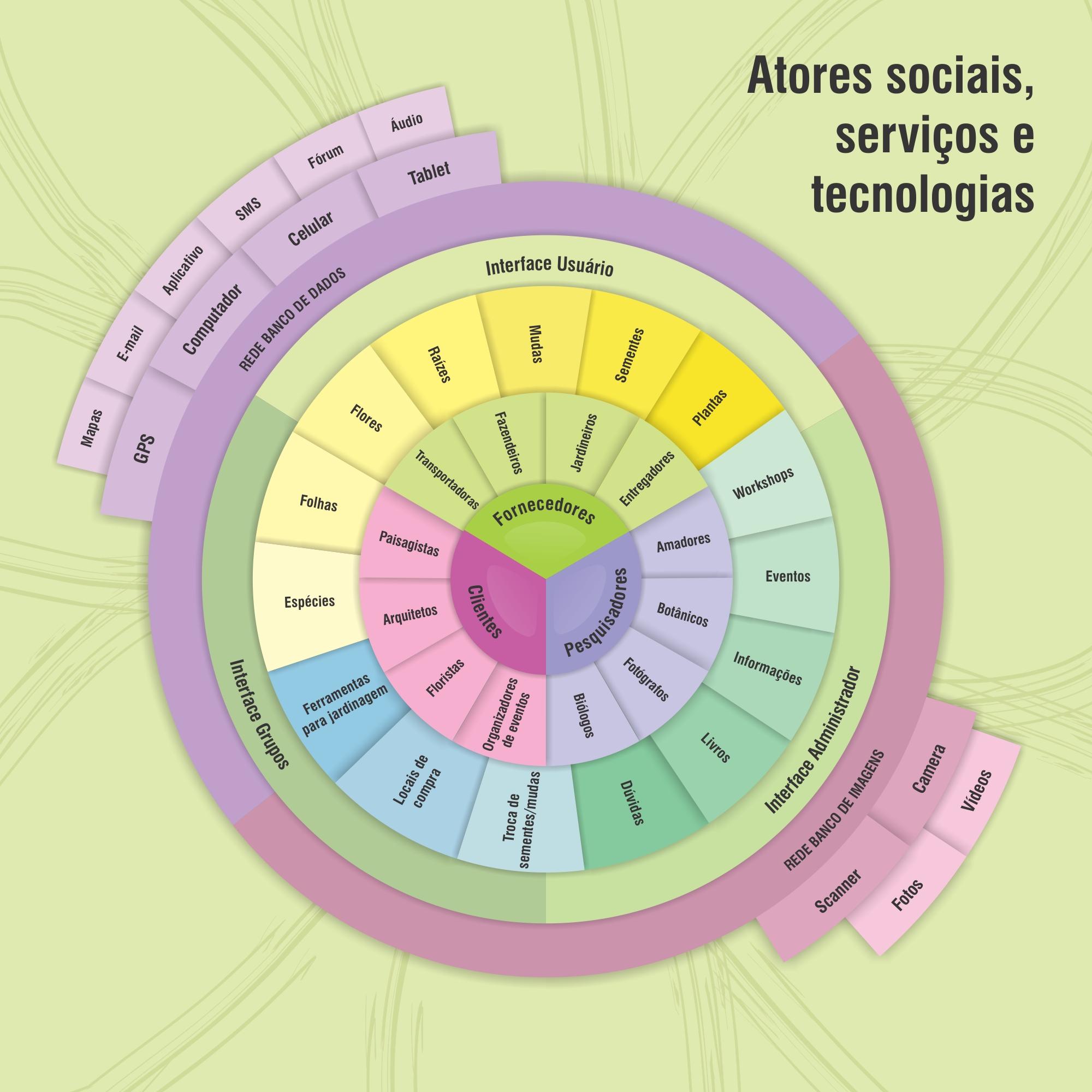 Diagrama do ecossistema corais diagramaatoressociaisg ccuart Choice Image
