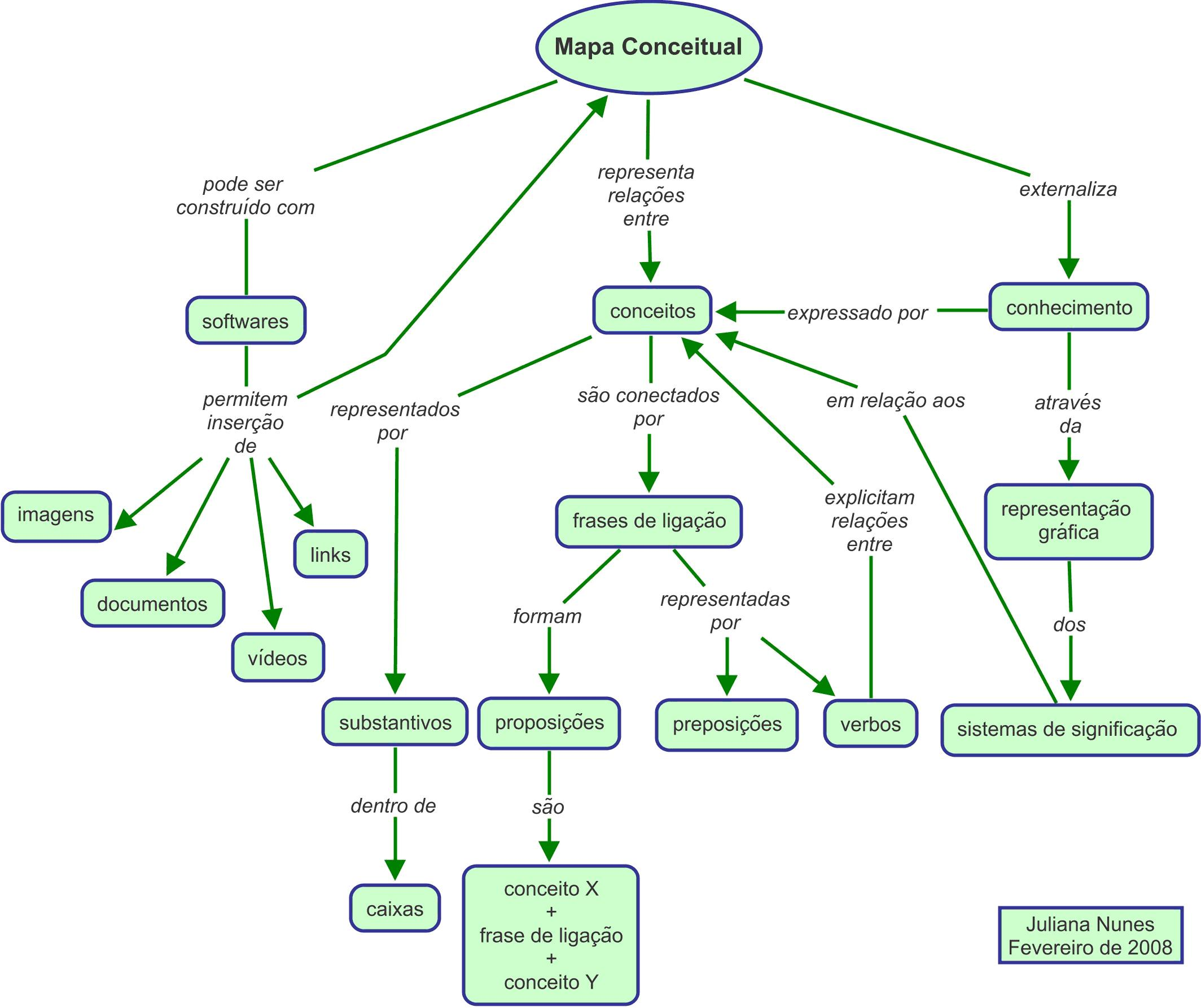 mapa de conceitos Mapa conceitual   Corais mapa de conceitos